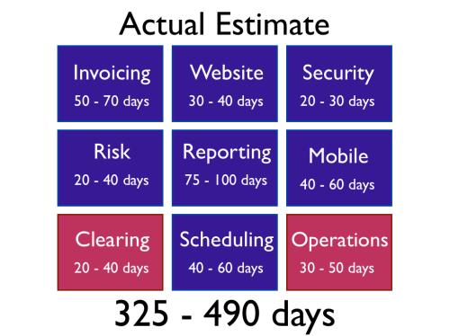 actual-estimate