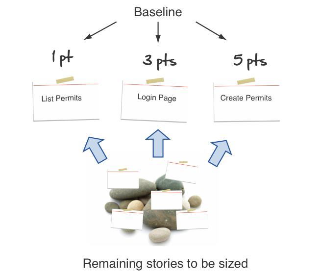 agile estimation - develop baseline