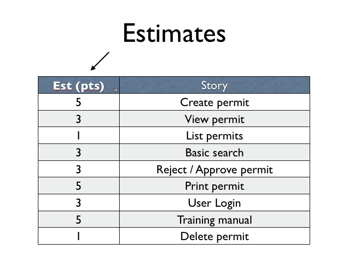 agile planning estimation