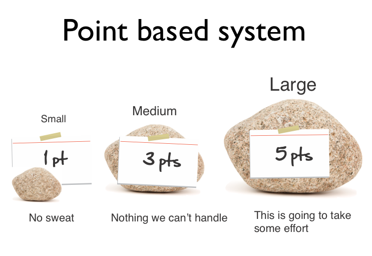 agile estimation - point based