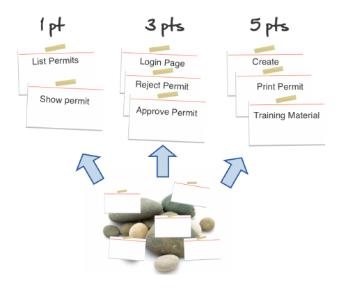 agile estimation - slot stories in