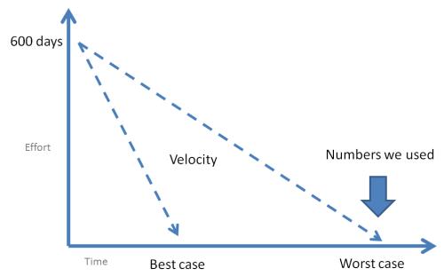 agile-estimation-double-whammy