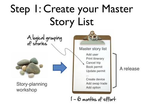 agile planning step 1