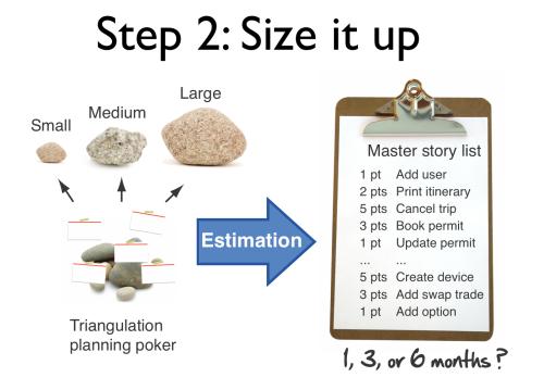agile planning step 2