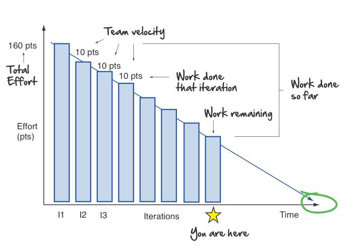 Agile Burndown Chart  Project Burndown Chart Template