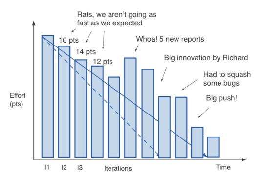 agile burndown chart