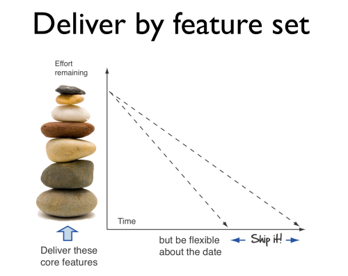 deliver by feature set