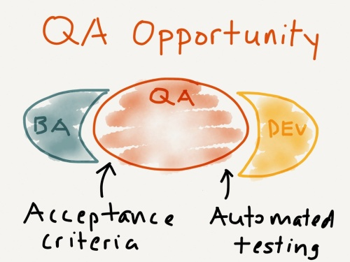 the-qa-opportunity