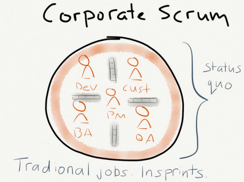 corporate-scrum