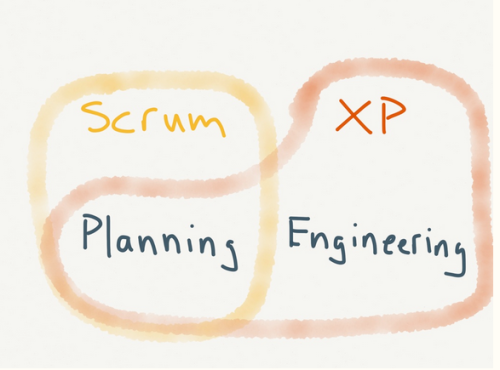 XP is the Mac of Agile