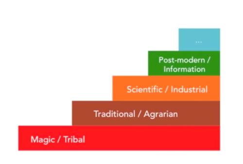 levels-organizations