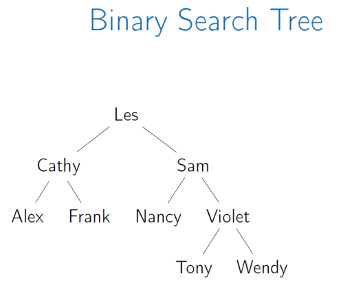 binary-search-tree.PNG