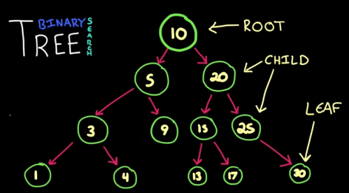 what -is-binary-serach-tree.PNG