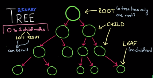 what-is-binary-tree.PNG